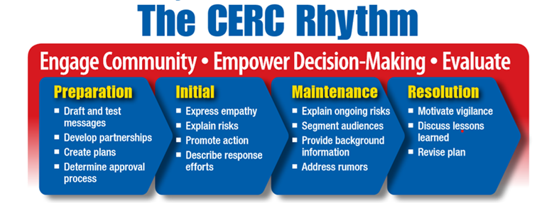 The CERC Rhythm flow chart