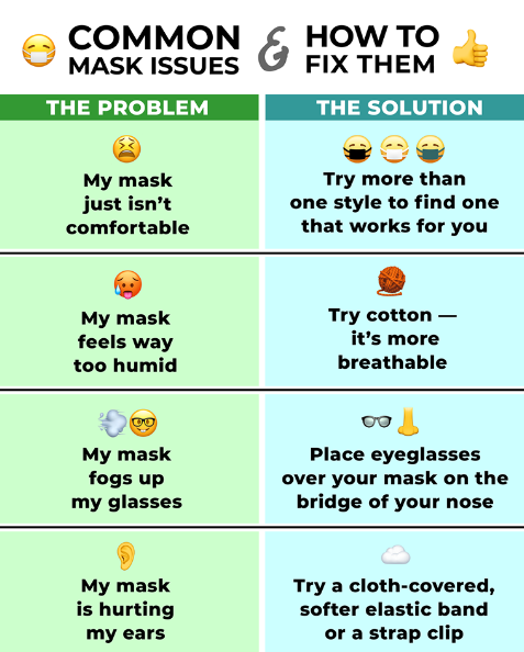 A chart reading common mask issues and solutions. Accessible text in full article.